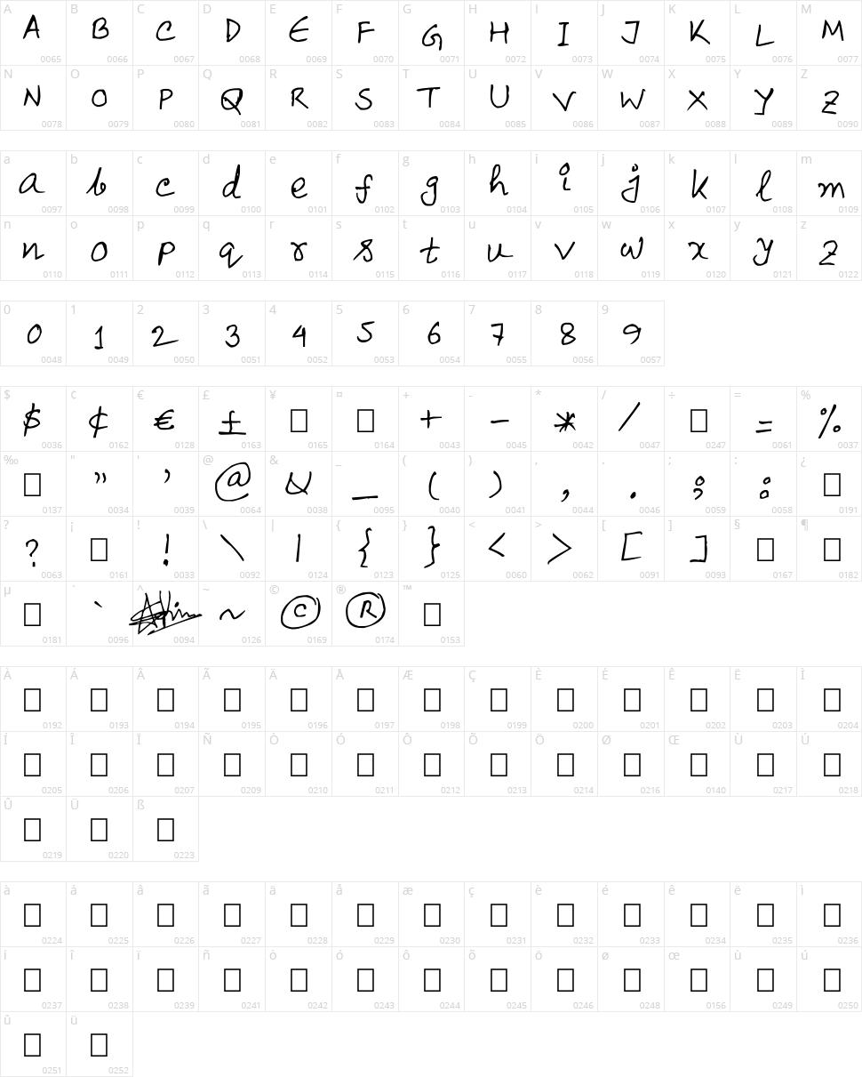 Sajid Character Map