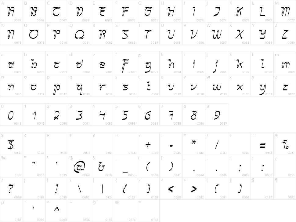 Sangkuriang Character Map