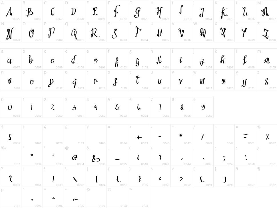 Sathas Character Map