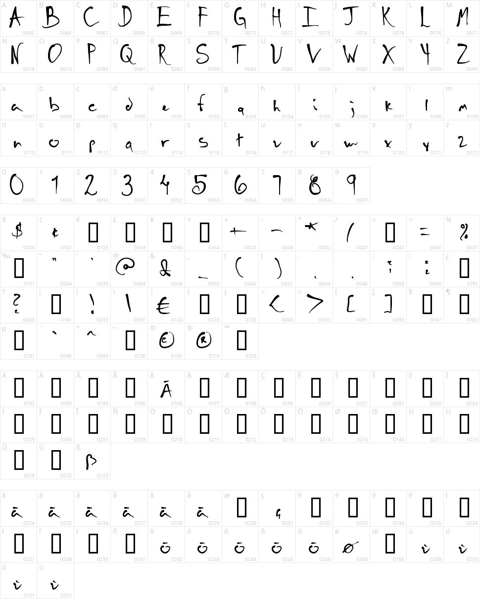 Schneller Character Map