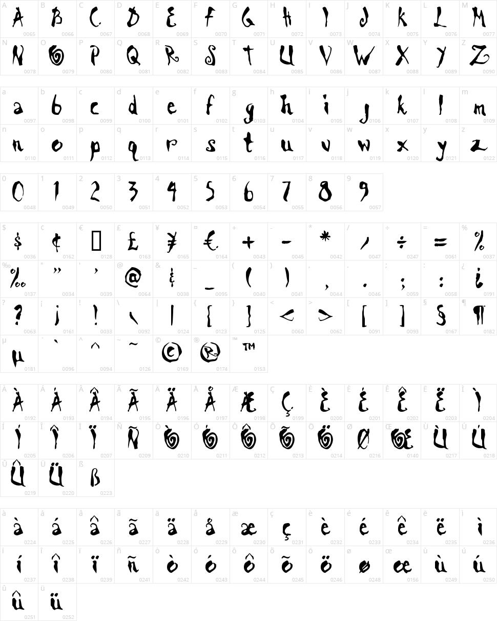 Scrawn AOE Character Map