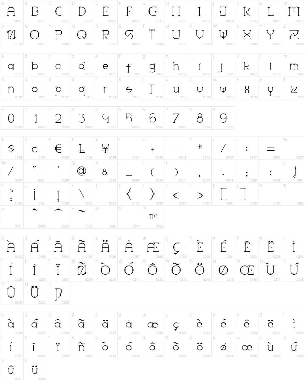 Scythe Character Map