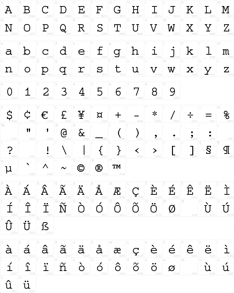 Selectric Character Map