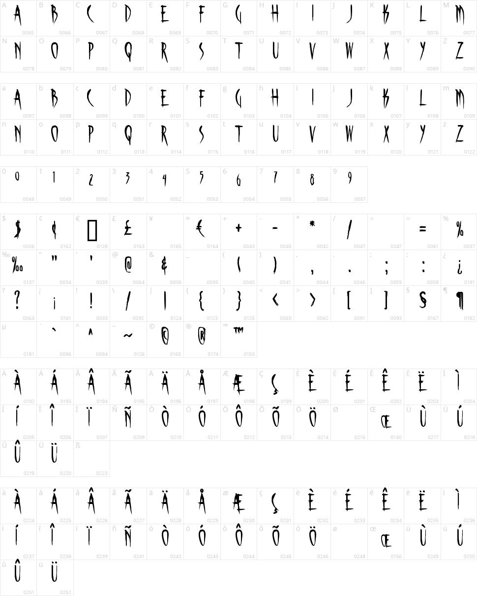 Skinner AOE Character Map