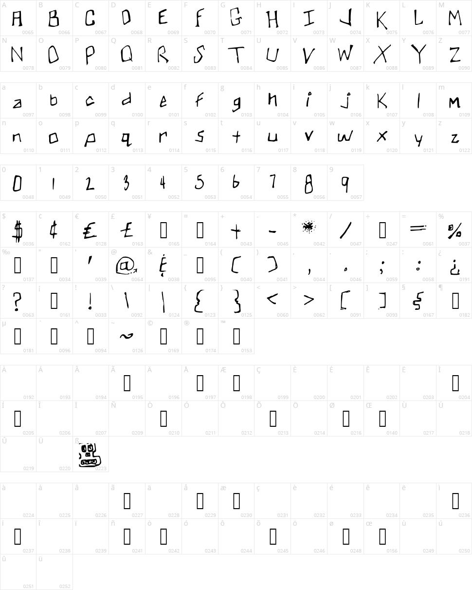 Skullmanator Character Map