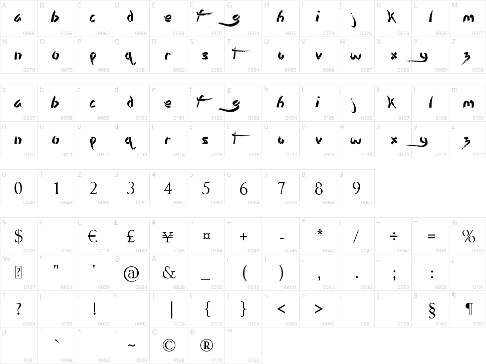 Stencil Brush Character Map