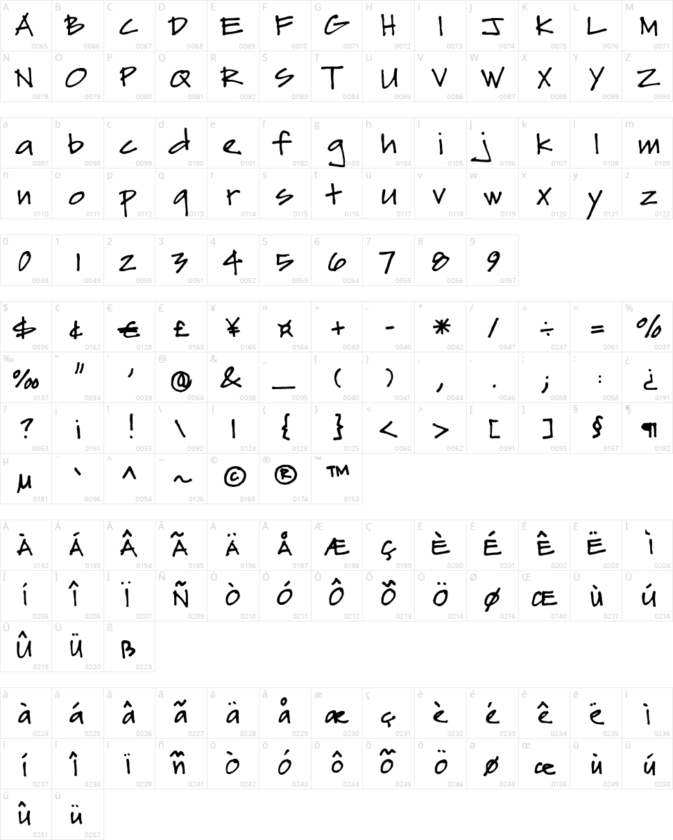 Sydfonts Character Map