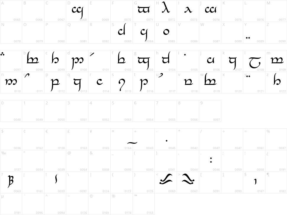 Tengwar Eldanaro Character Map