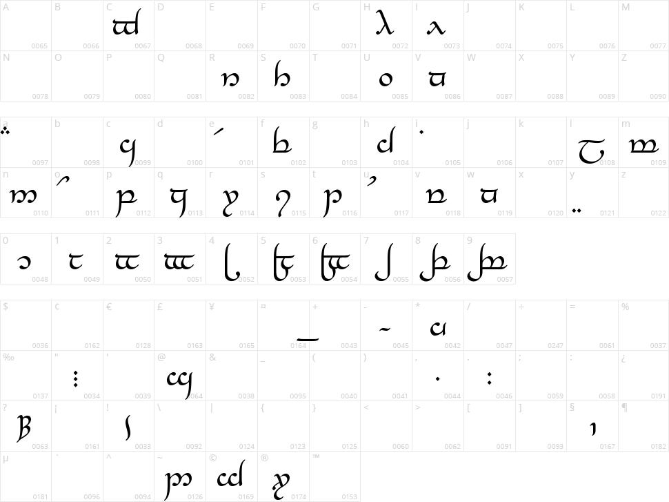 Tengwar Elesil Character Map