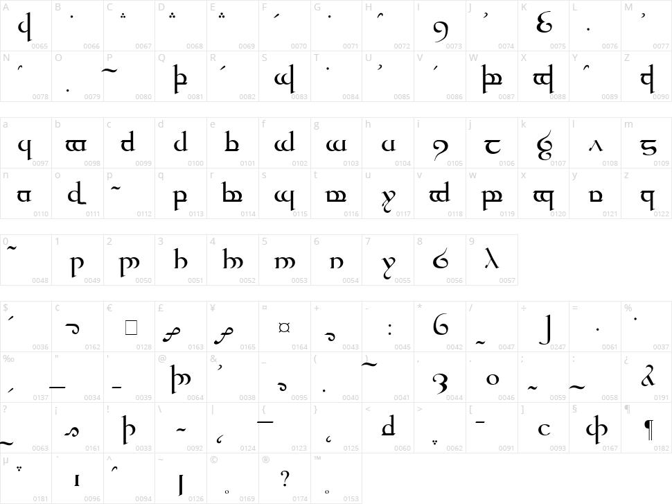Tengwar Quenya Character Map