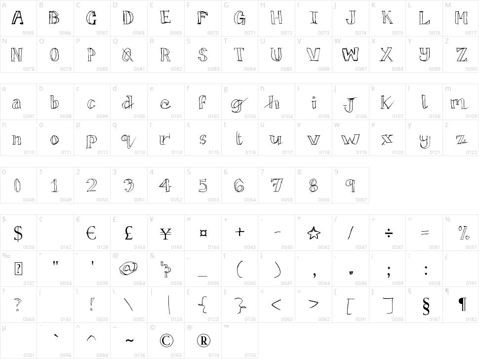 TicTacToe Character Map