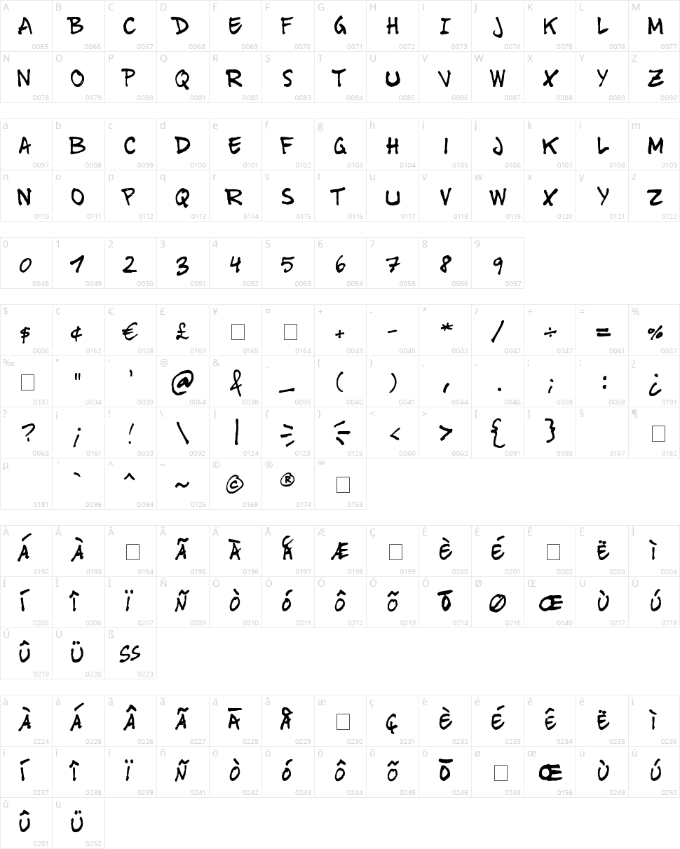 Tinet Character Map