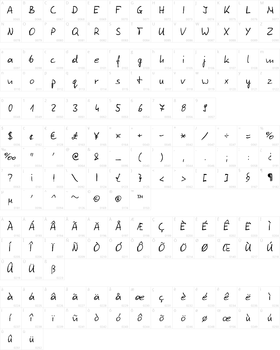 Tomasz Skowronski Character Map