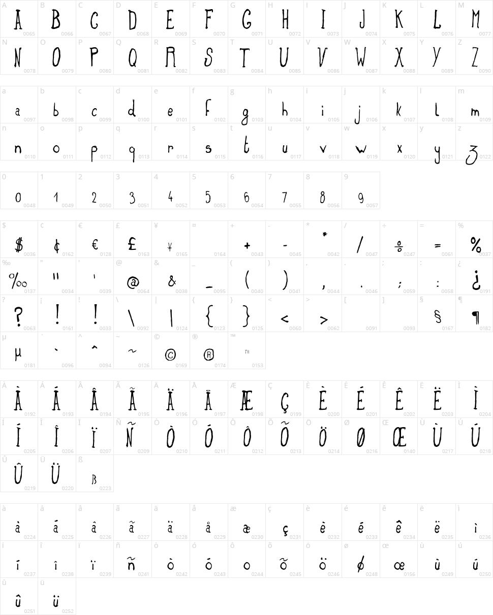 Truma Character Map