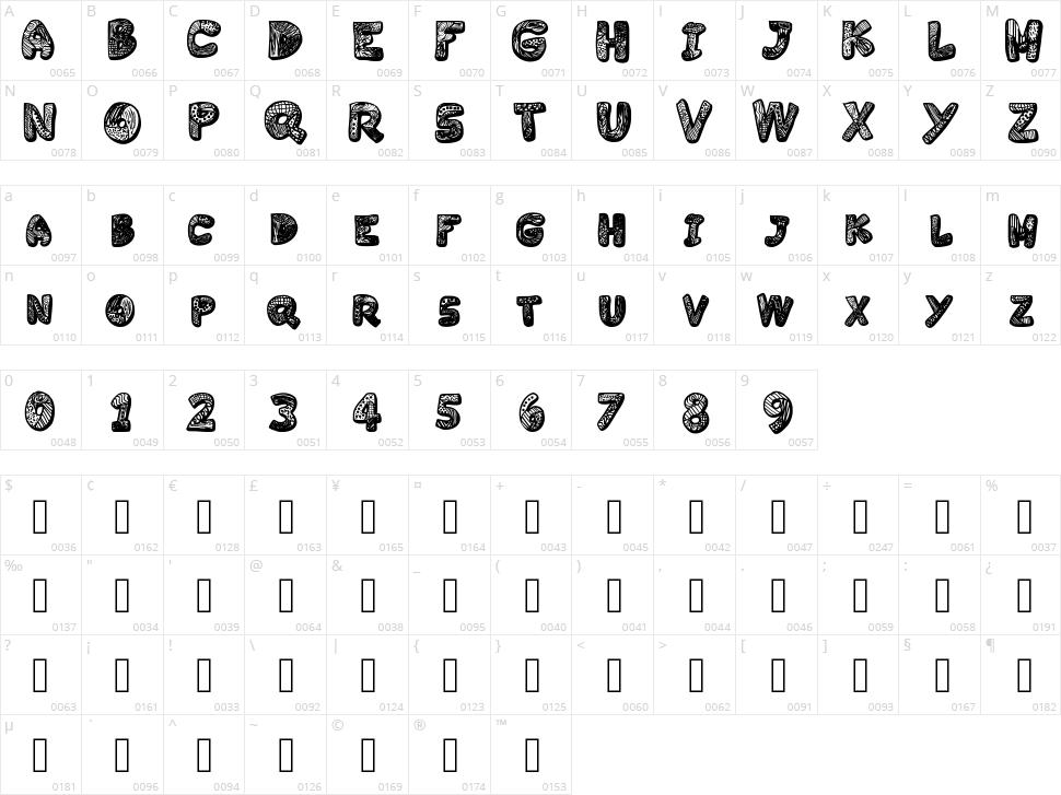 Variety Character Map