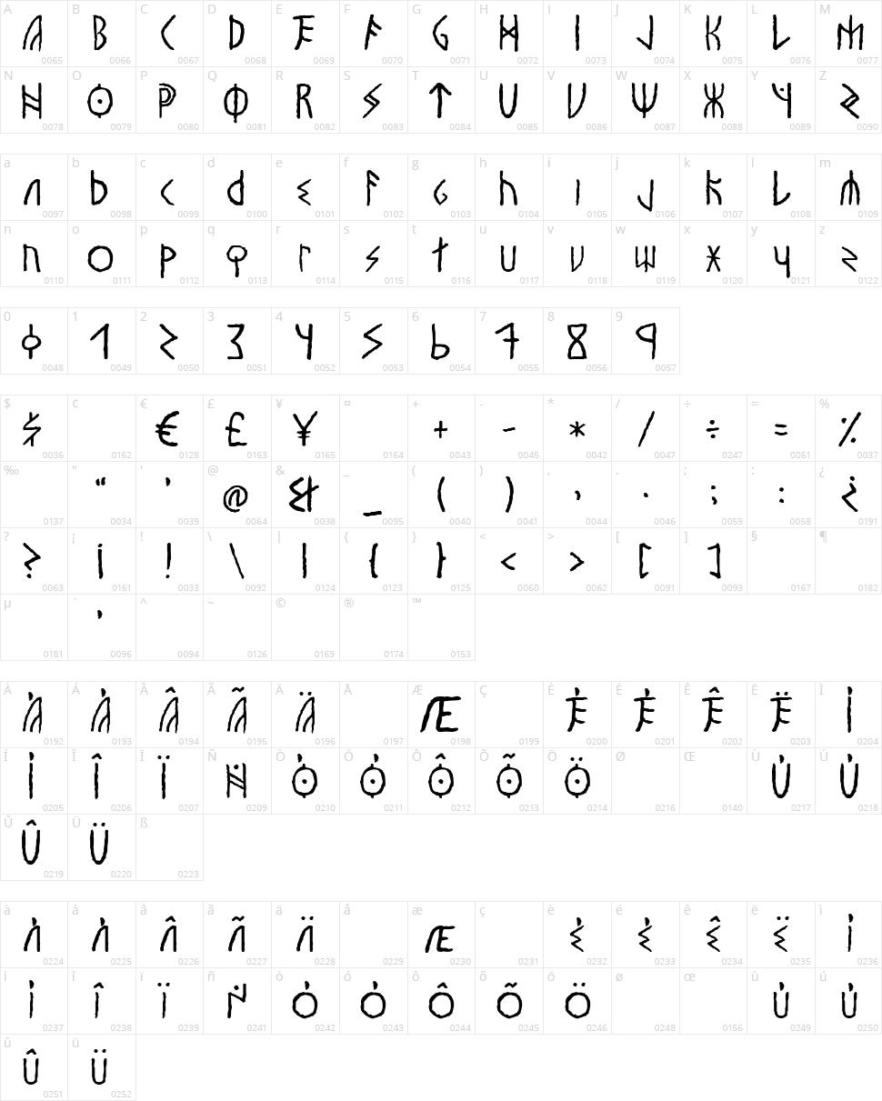 Vinland Character Map