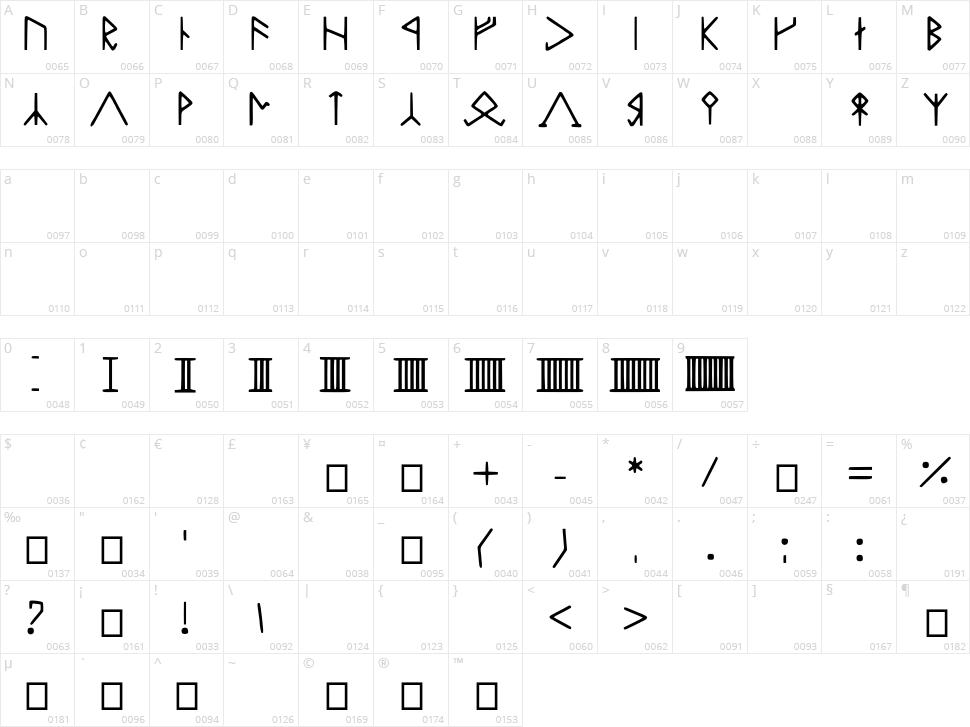 Zwerge Character Map